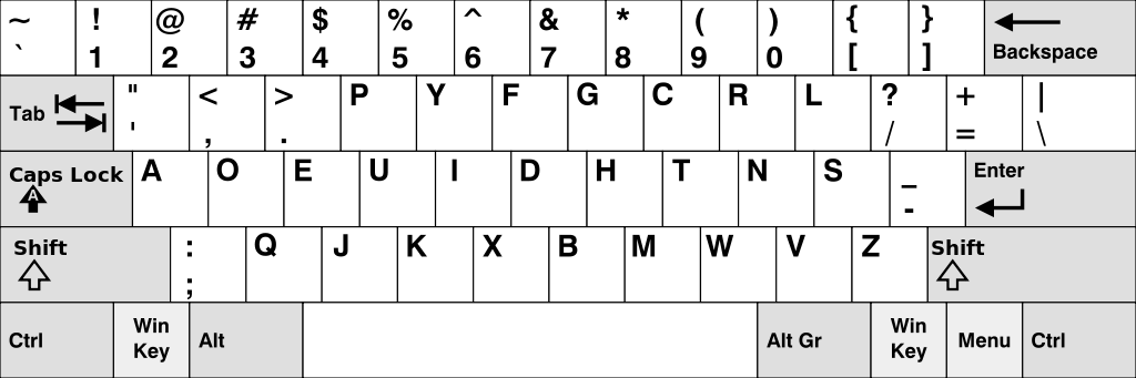 The layout of a Dvorak keyboard